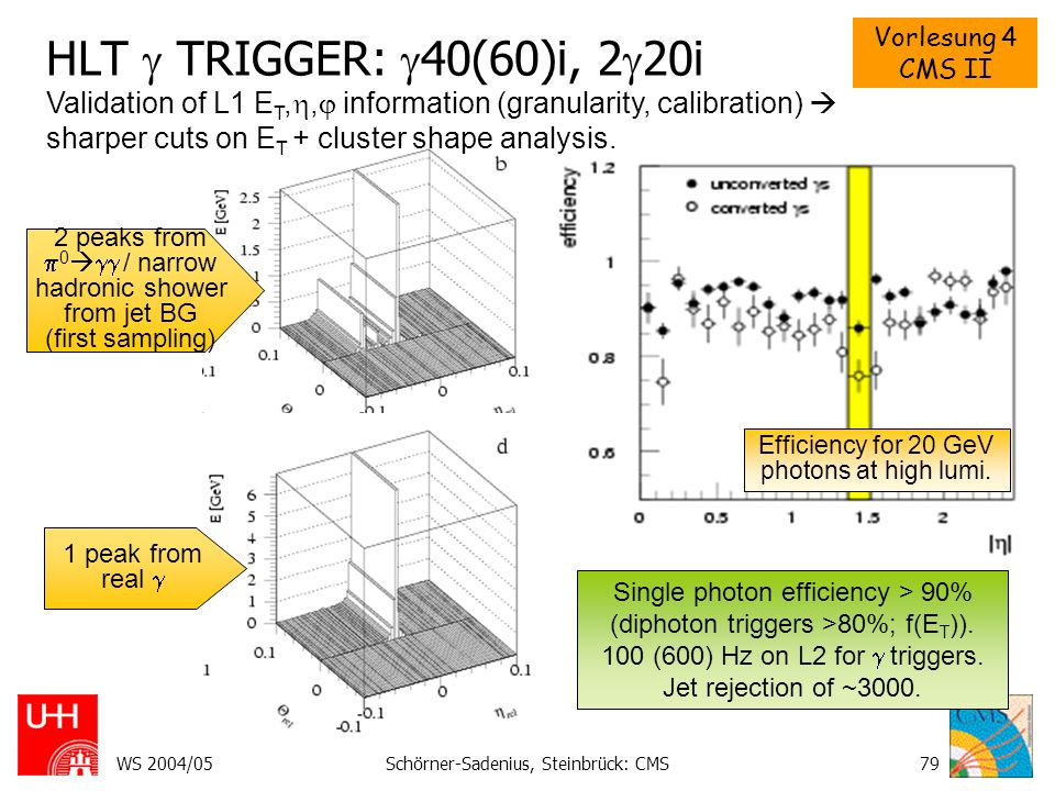 HLT  TRIGGER: 40(60)i, 220i Validation of L1 ET,, information (granularity, calibration)  sharper cuts on ET + cluster shape analysis.