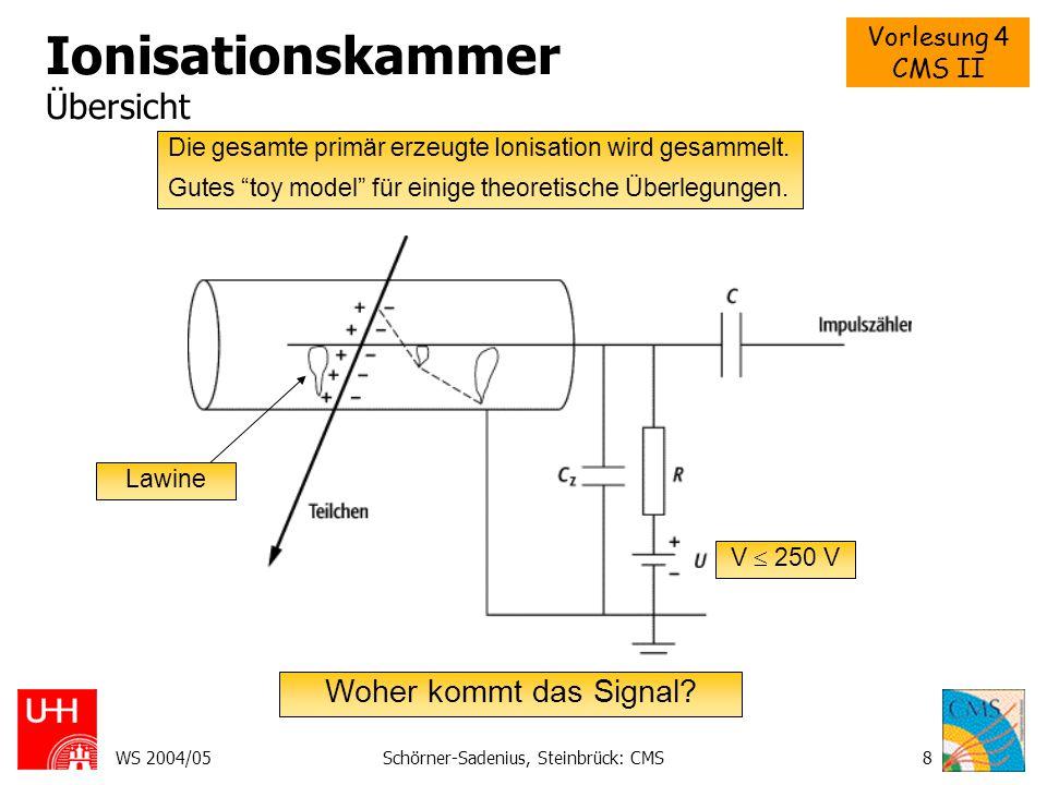 Ionisationskammer Übersicht