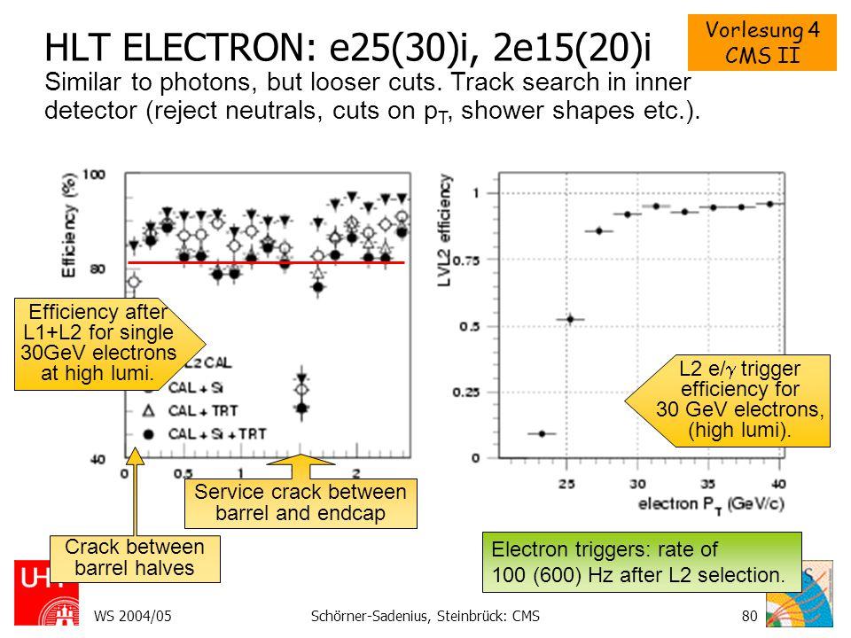 HLT ELECTRON: e25(30)i, 2e15(20)i
