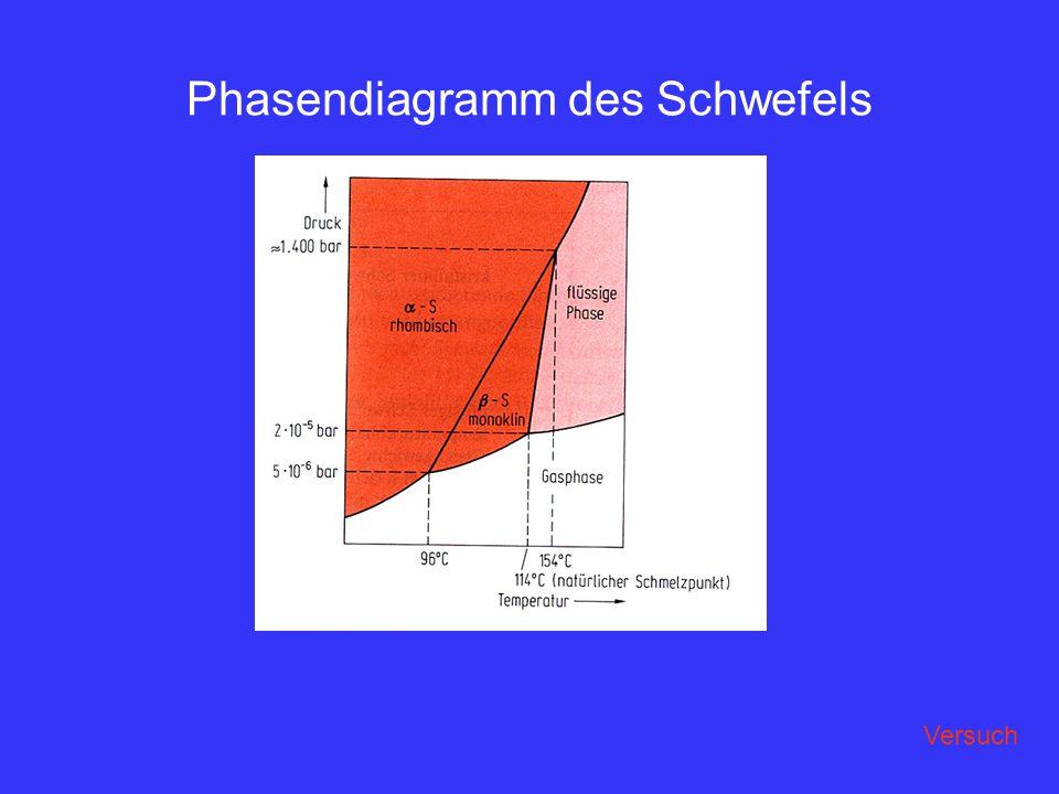 Phasendiagramm des Schwefels