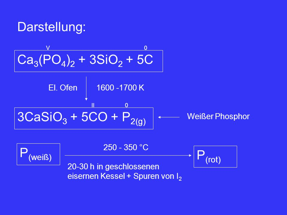 Darstellung: Ca3(PO4)2 + 3SiO2 + 5C 3CaSiO3 + 5CO + P2(g) P(weiß)