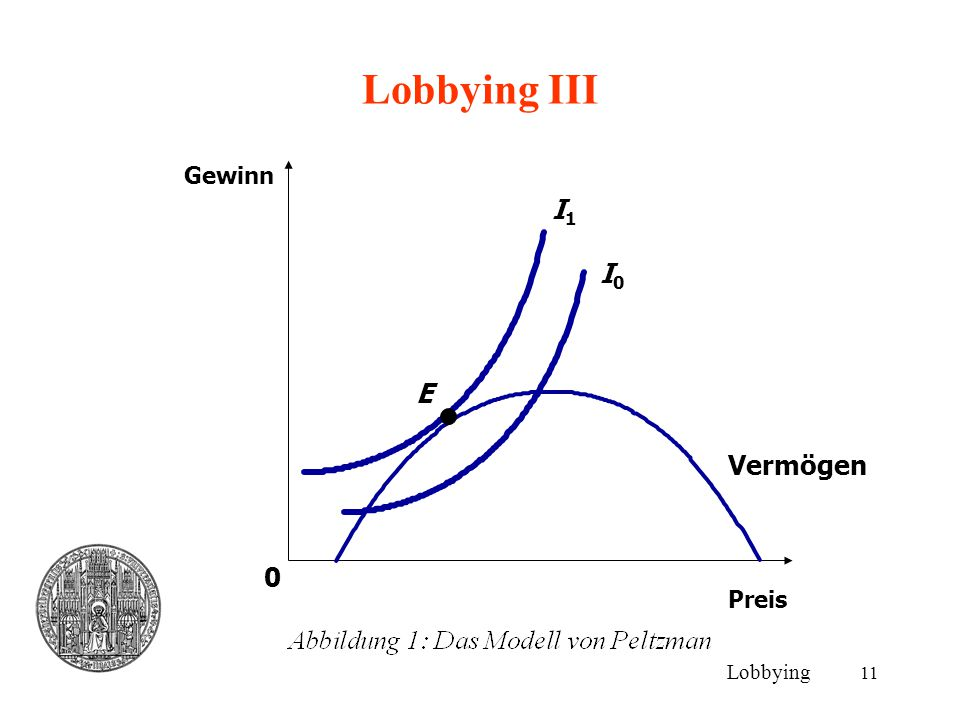 Lobbying III Gewinn I1 I0 E Vermögen Preis Lobbying