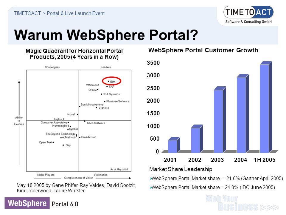 Warum WebSphere Portal