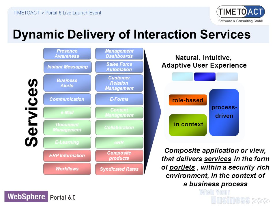 Dynamic Delivery of Interaction Services