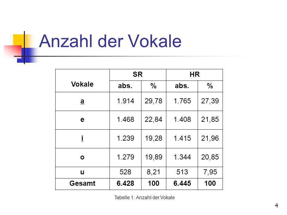 Tabelle 1: Anzahl der Vokale