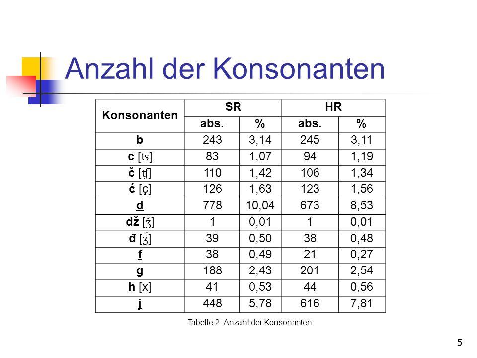 Anzahl der Konsonanten