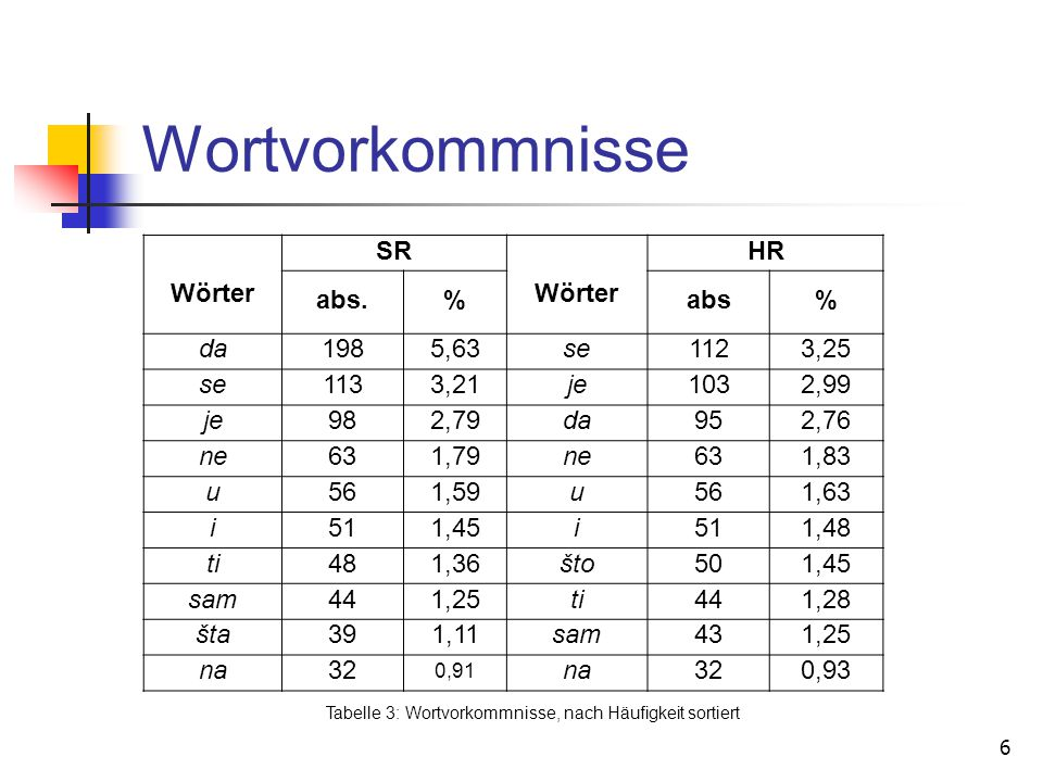Tabelle 3: Wortvorkommnisse, nach Häufigkeit sortiert