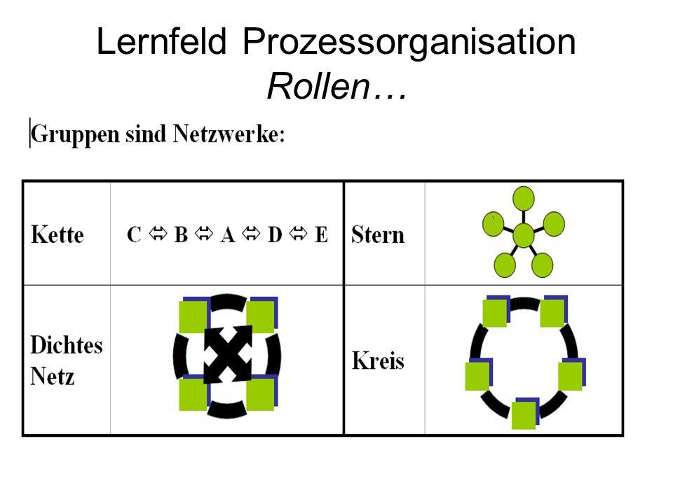Lernfeld Prozessorganisation Rollen…