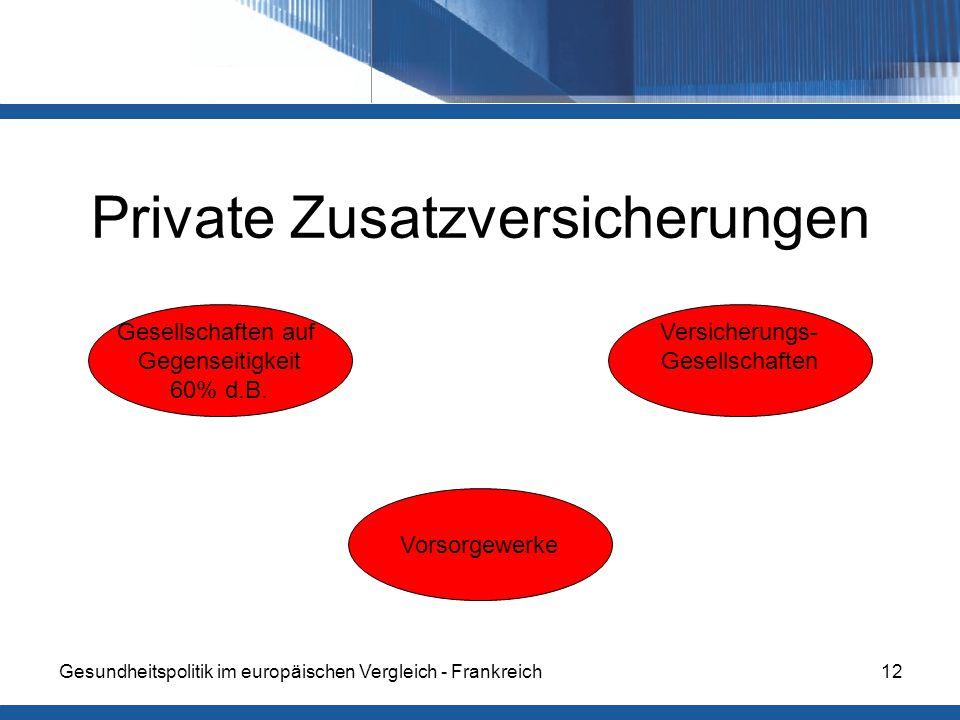 Private Zusatzversicherungen