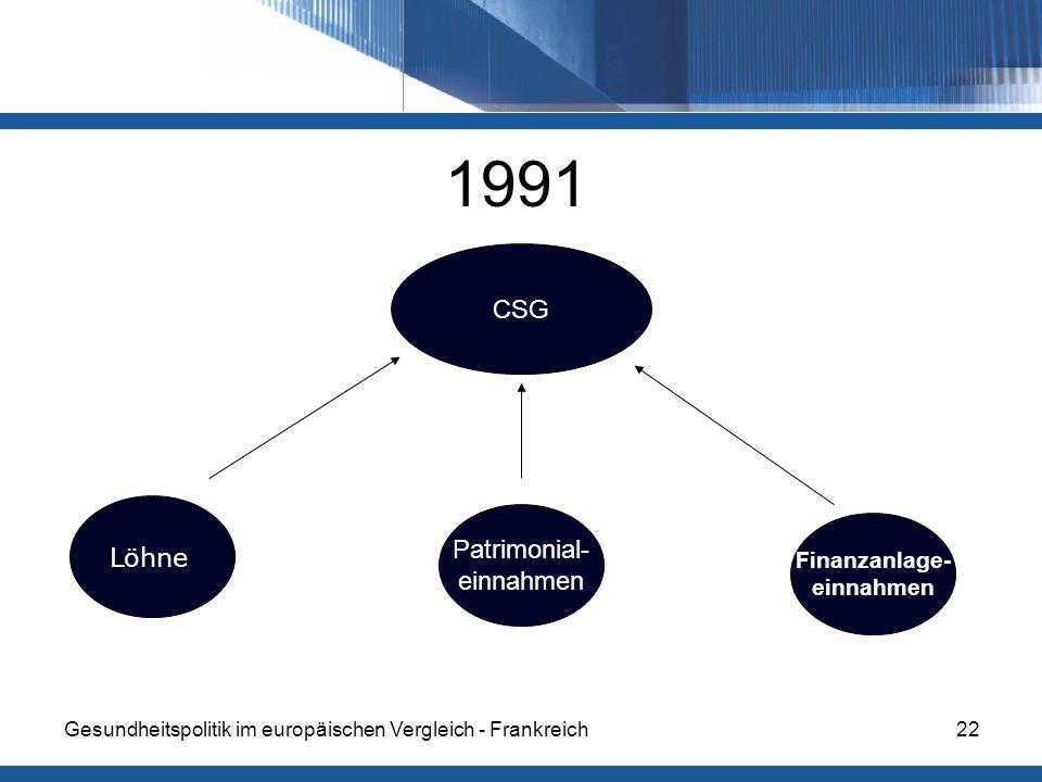 1991 CSG Löhne Patrimonial- einnahmen Finanzanlage- einnahmen