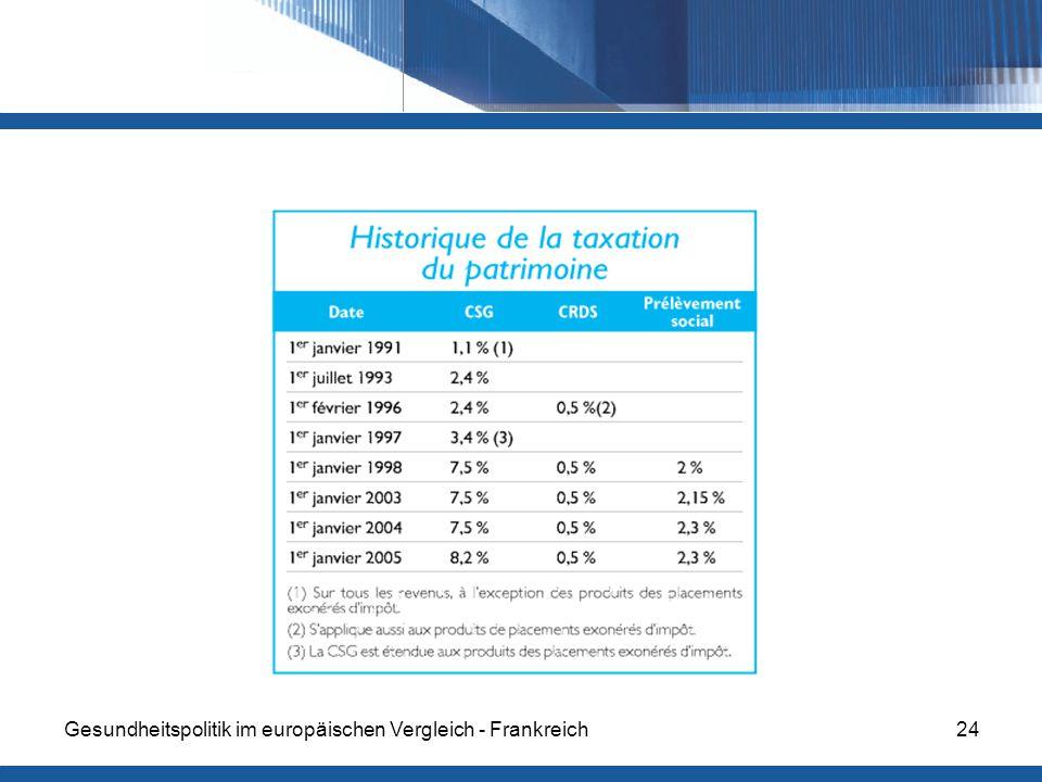 Gesundheitspolitik im europäischen Vergleich - Frankreich