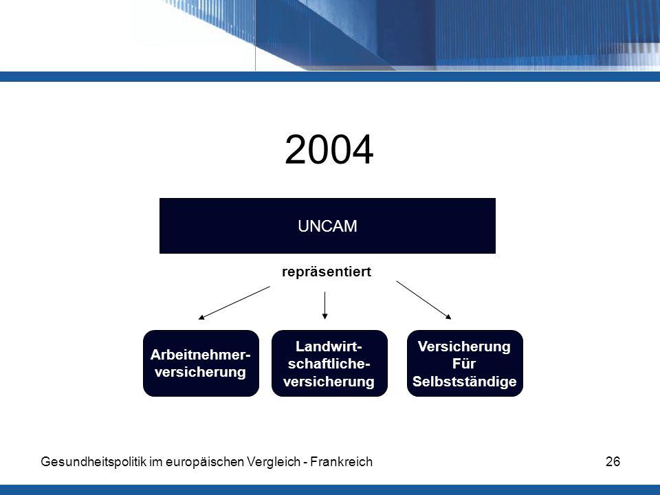 2004 UNCAM repräsentiert Arbeitnehmer- versicherung Landwirt-