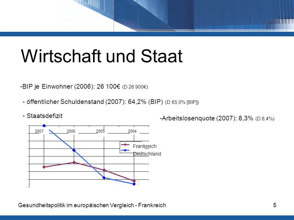 Wirtschaft und Staat -BIP je Einwohner (2006): 26 100€ (D 26 900€)