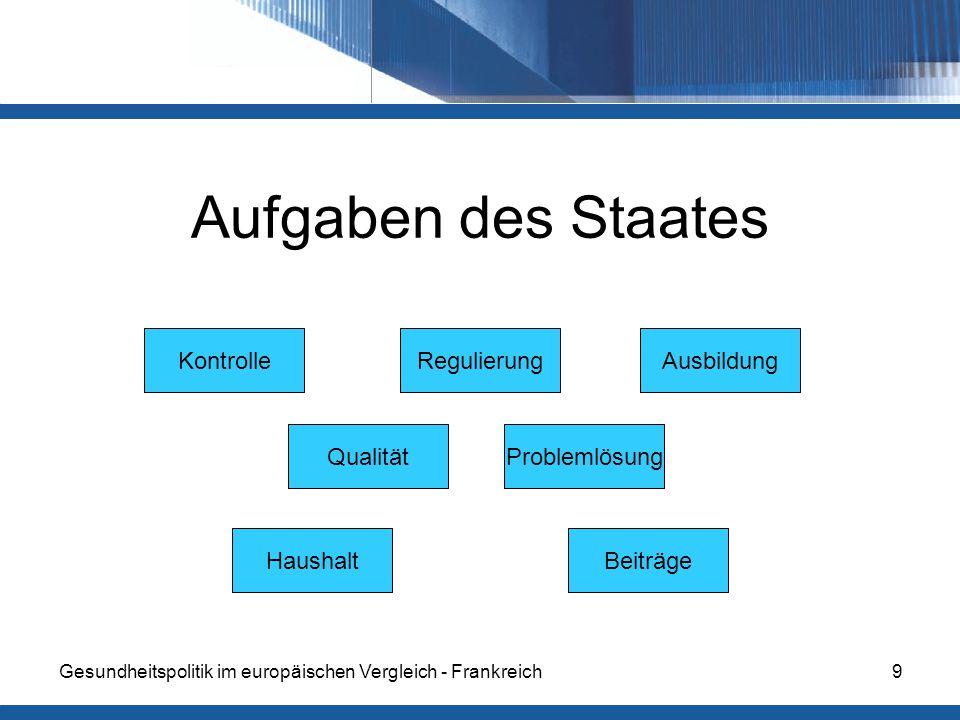 Aufgaben des Staates Kontrolle Regulierung Ausbildung Qualität