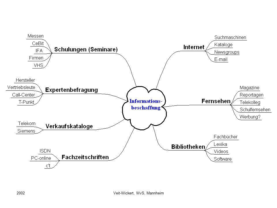 Veit-Wickert, WvS, Mannheim