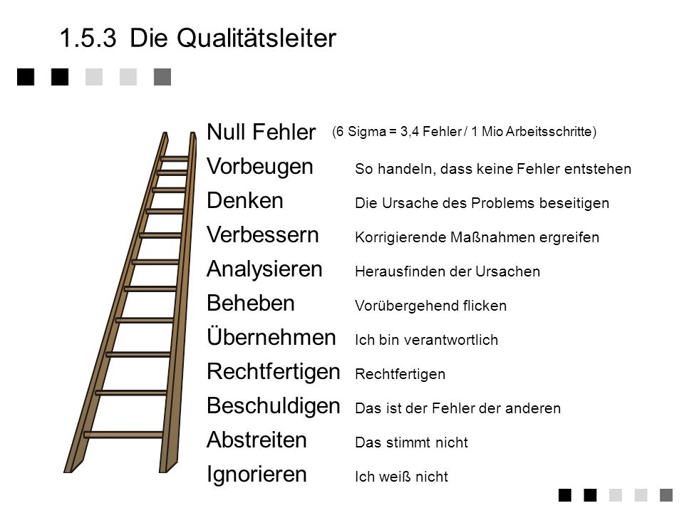 1.5.3 Die Qualitätsleiter Null Fehler Vorbeugen Denken Verbessern