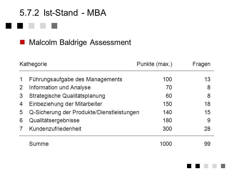 5.7.2 Ist-Stand - MBA Malcolm Baldrige Assessment