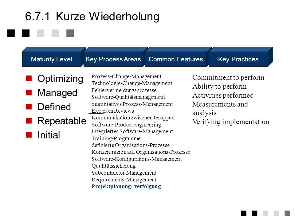 6.7.1 Kurze Wiederholung Optimizing Managed Defined Repeatable Initial