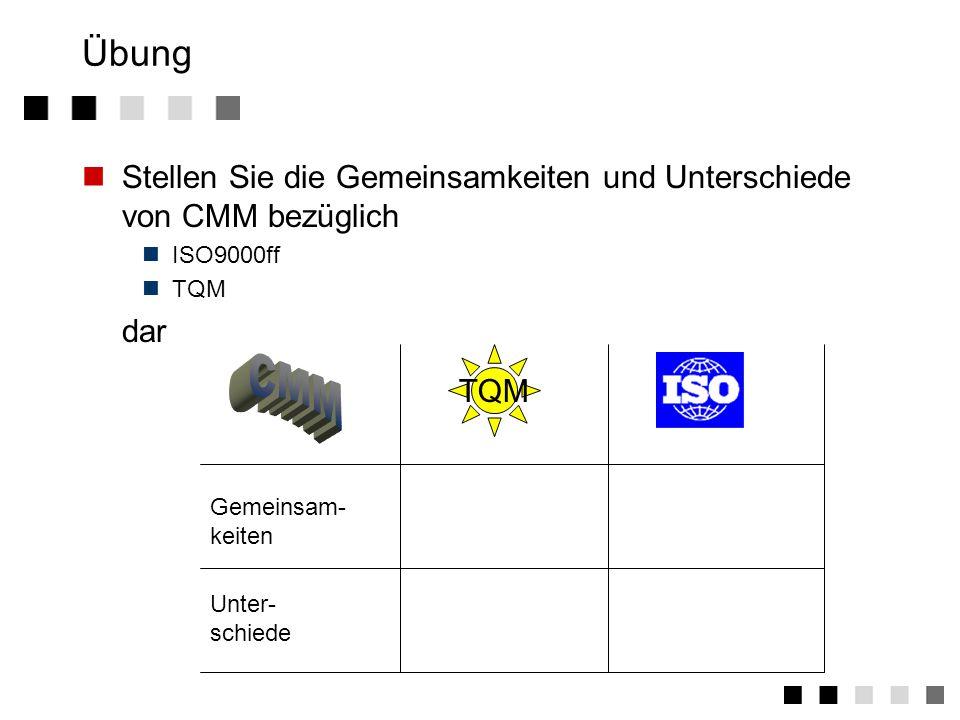 Übung Stellen Sie die Gemeinsamkeiten und Unterschiede von CMM bezüglich. ISO9000ff. TQM. dar. CMM.