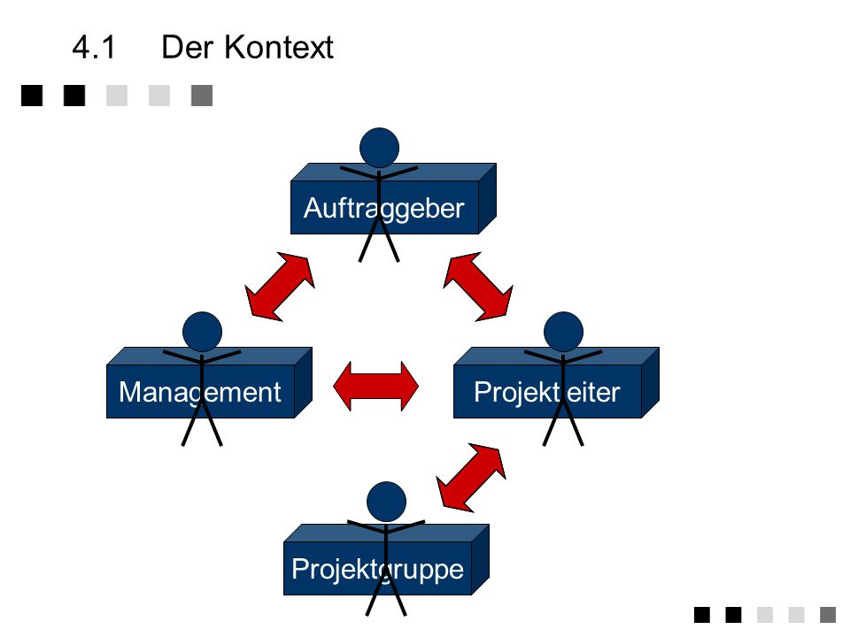 4.1 Der Kontext Auftraggeber Management Projektleiter Projektgruppe