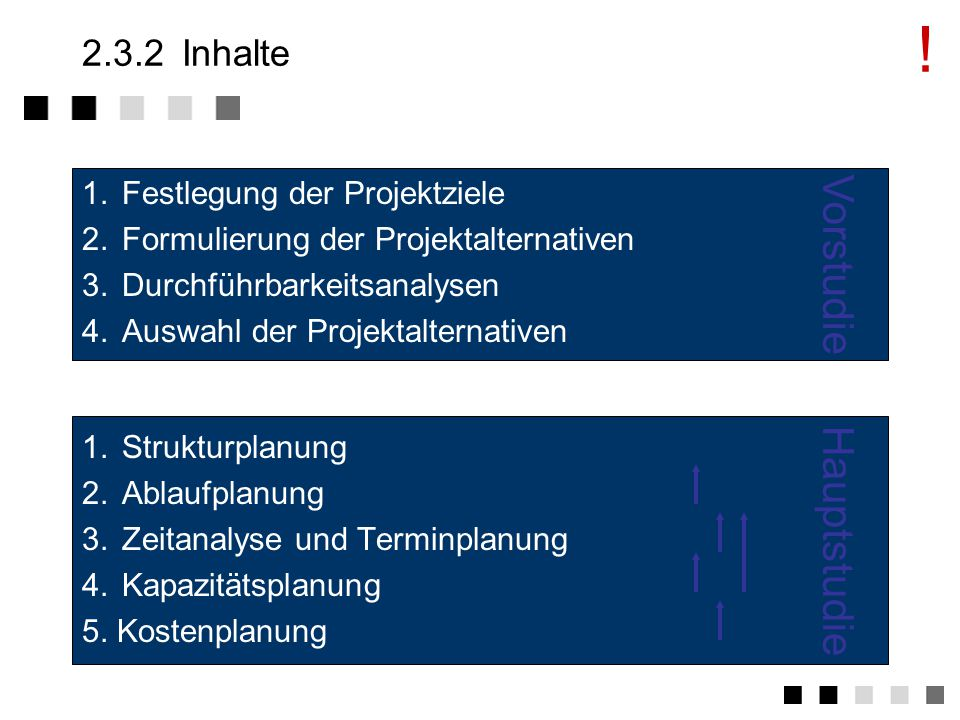 ! Vorstudie Hauptstudie 2.3.2 Inhalte 1. Festlegung der Projektziele