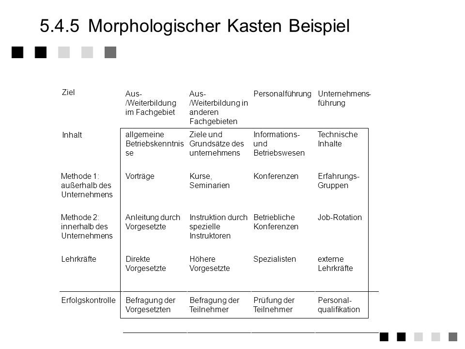 5.4.5 Morphologischer Kasten Beispiel