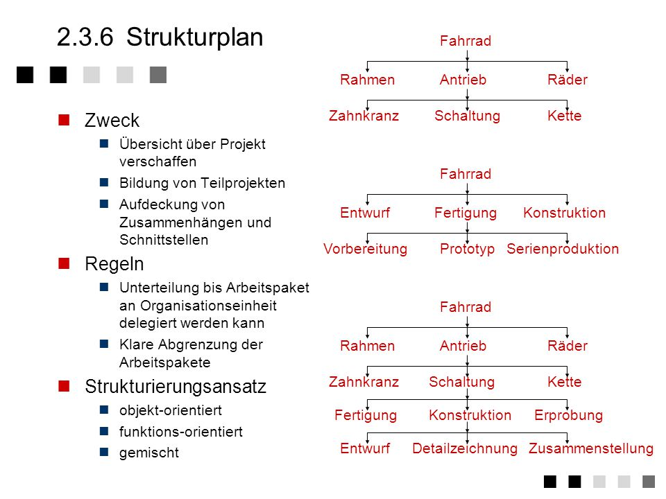 2.3.6 Strukturplan Zweck Regeln Strukturierungsansatz Fahrrad Rahmen