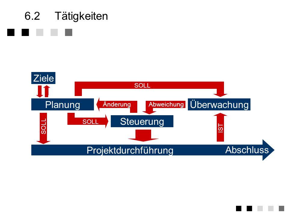 6.2 Tätigkeiten Ziele Planung Überwachung Projektdurchführung
