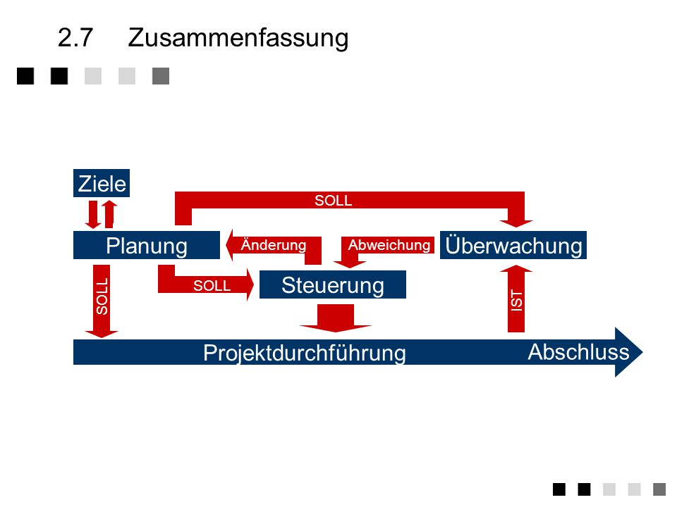 2.7 Zusammenfassung Ziele Planung Überwachung Projektdurchführung