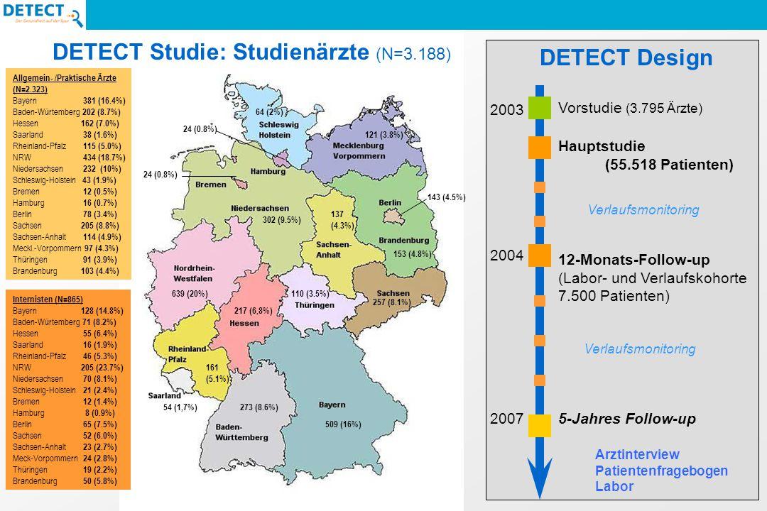 DETECT Studie: Studienärzte (N=3.188)