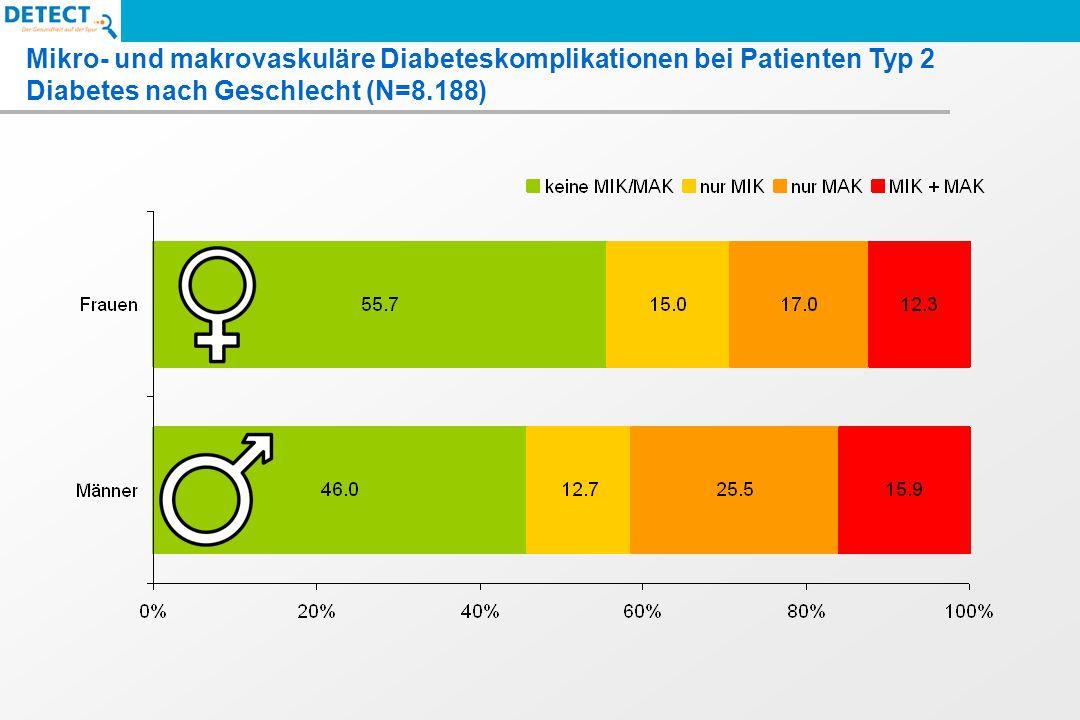 Mikro- und makrovaskuläre Diabeteskomplikationen bei Patienten Typ 2 Diabetes nach Geschlecht (N=8.188)