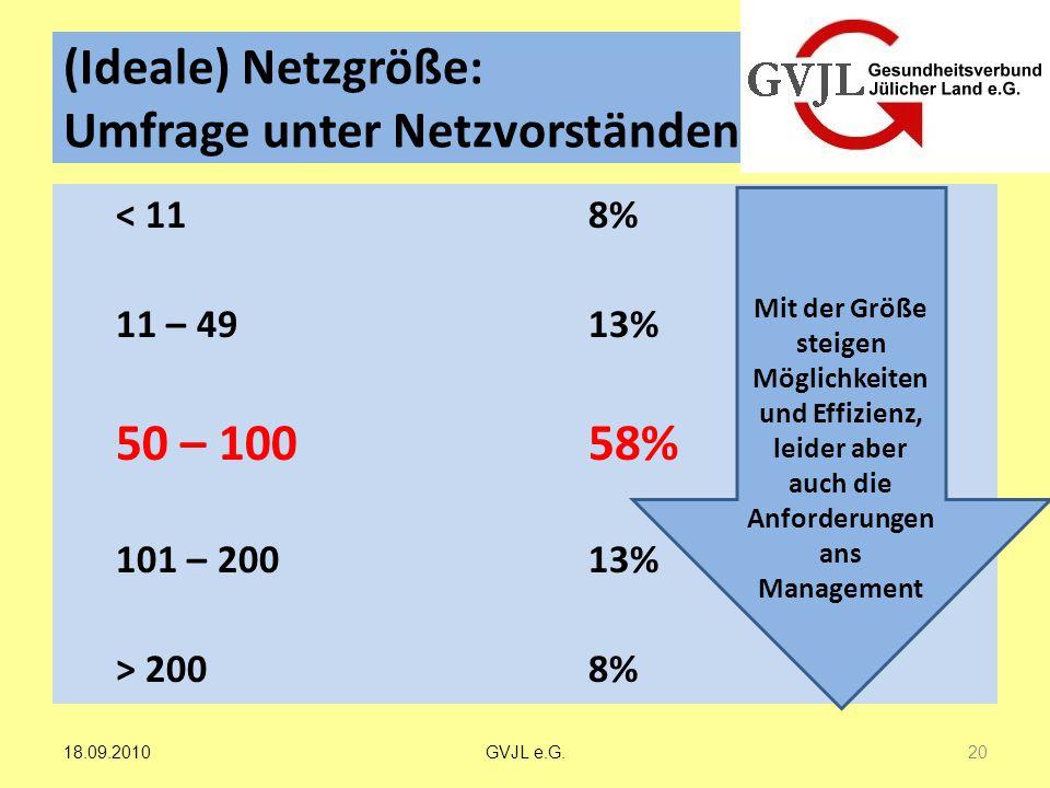(Ideale) Netzgröße: Umfrage unter Netzvorständen