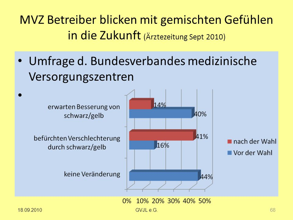 Umfrage d. Bundesverbandes medizinische Versorgungszentren
