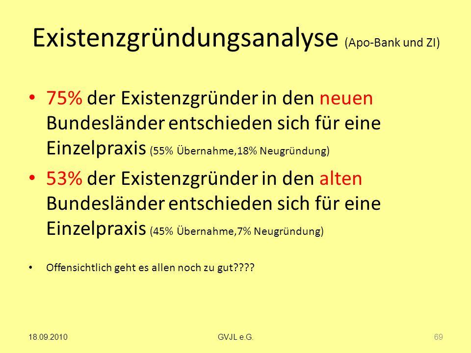 Existenzgründungsanalyse (Apo-Bank und ZI)