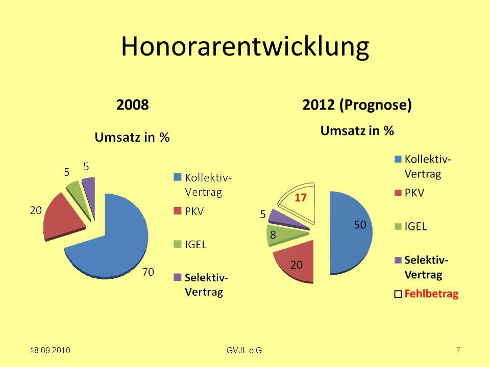 Honorarentwicklung 2008 2012 (Prognose) 18.09.2010 GVJL e.G.