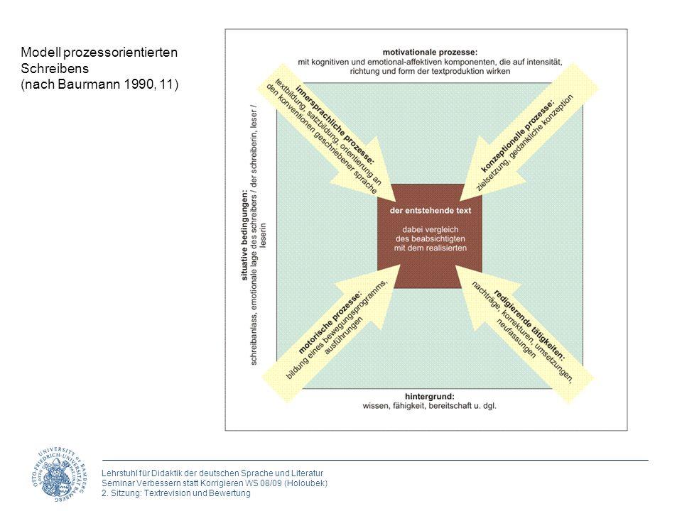Modell prozessorientierten Schreibens (nach Baurmann 1990, 11)