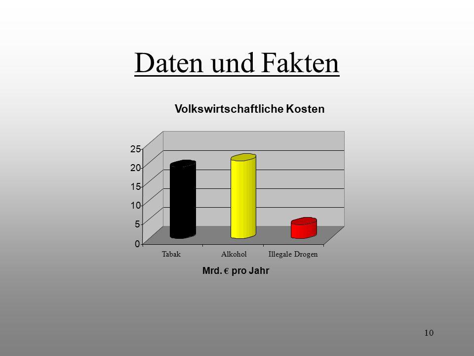 Daten und Fakten Volkswirtschaftliche Kosten 25 20 15 10 5