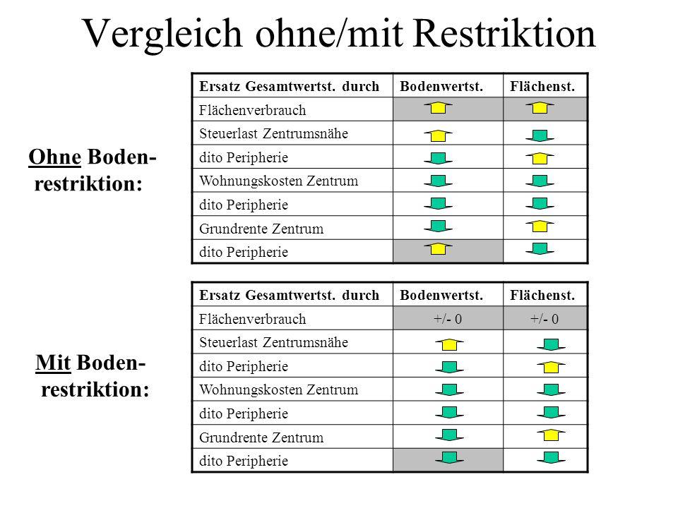 Vergleich ohne/mit Restriktion