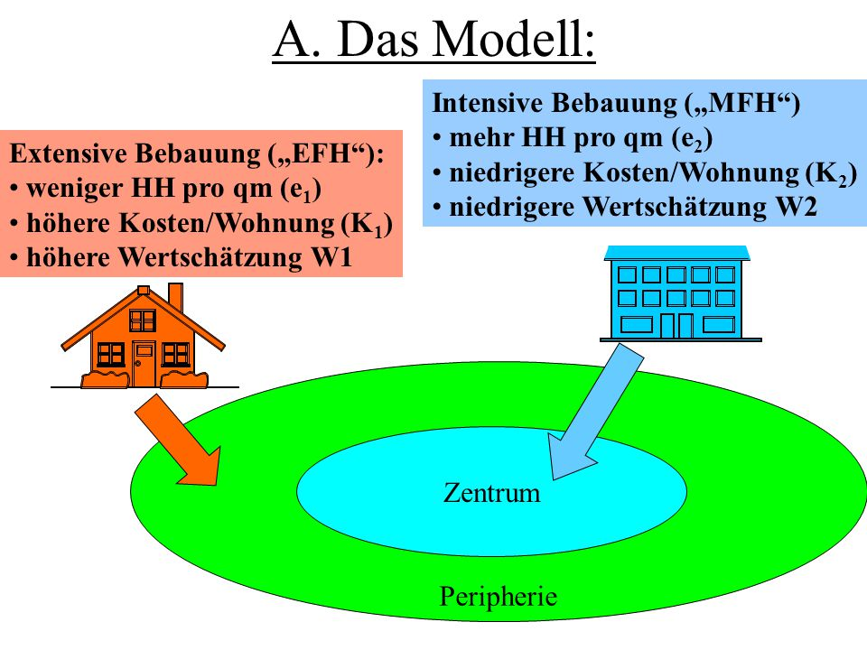 "A. Das Modell: Intensive Bebauung (""MFH ) mehr HH pro qm (e2)"