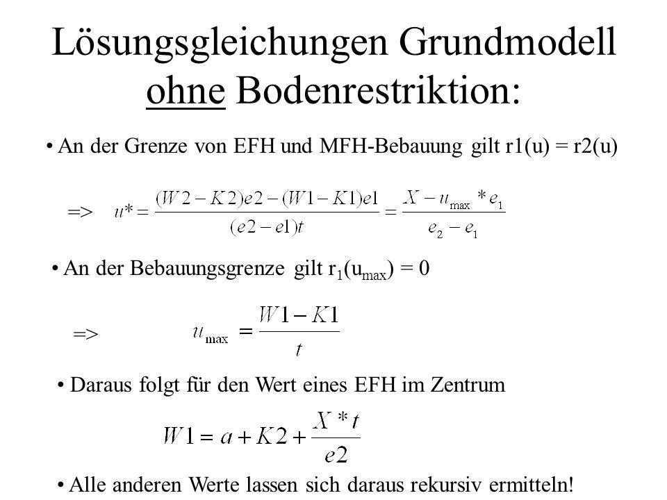Lösungsgleichungen Grundmodell ohne Bodenrestriktion: