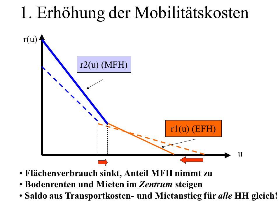 1. Erhöhung der Mobilitätskosten