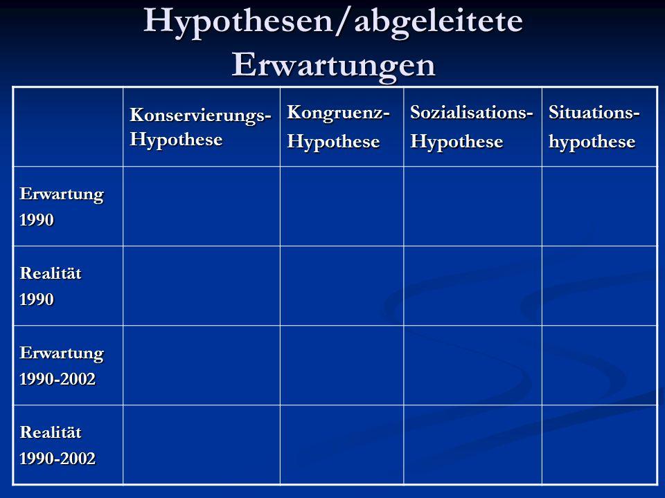 Hypothesen/abgeleitete Erwartungen