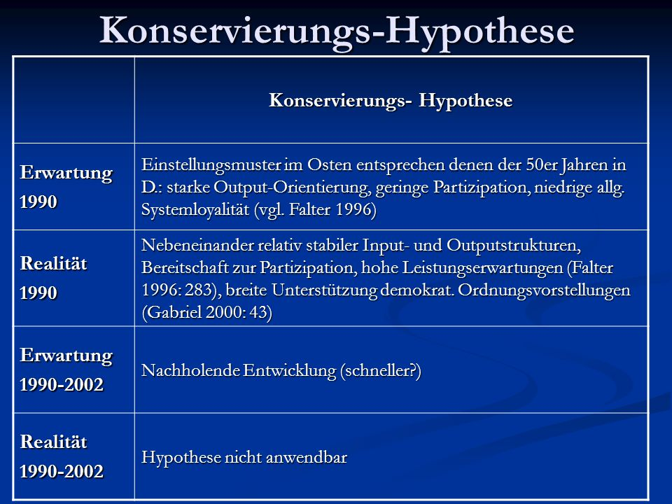 Konservierungs-Hypothese