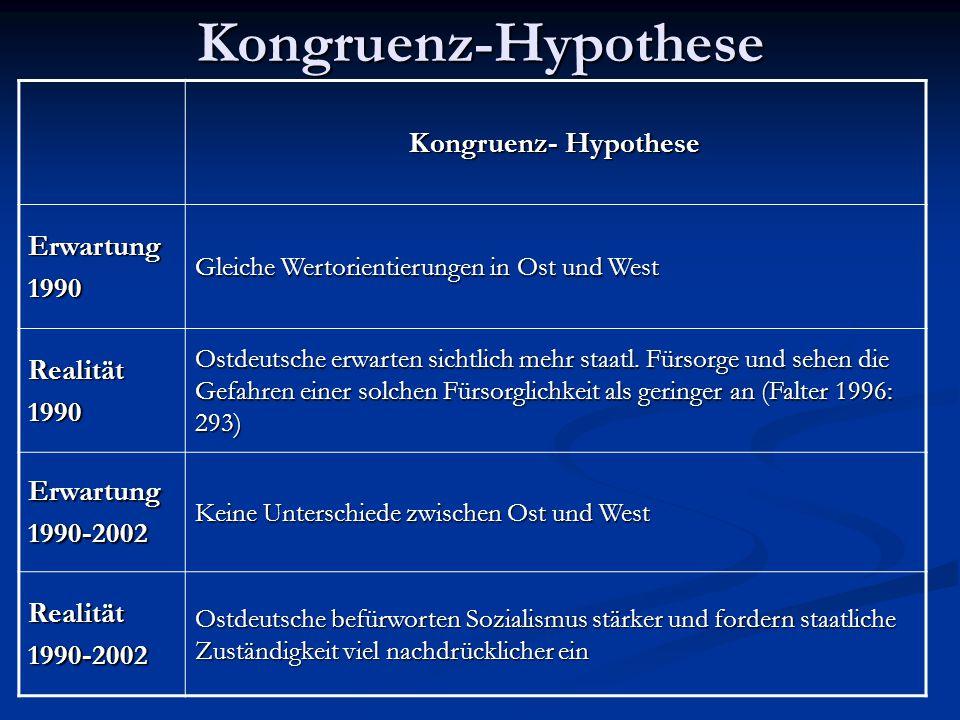 Kongruenz-Hypothese Kongruenz- Hypothese Erwartung 1990 Realität
