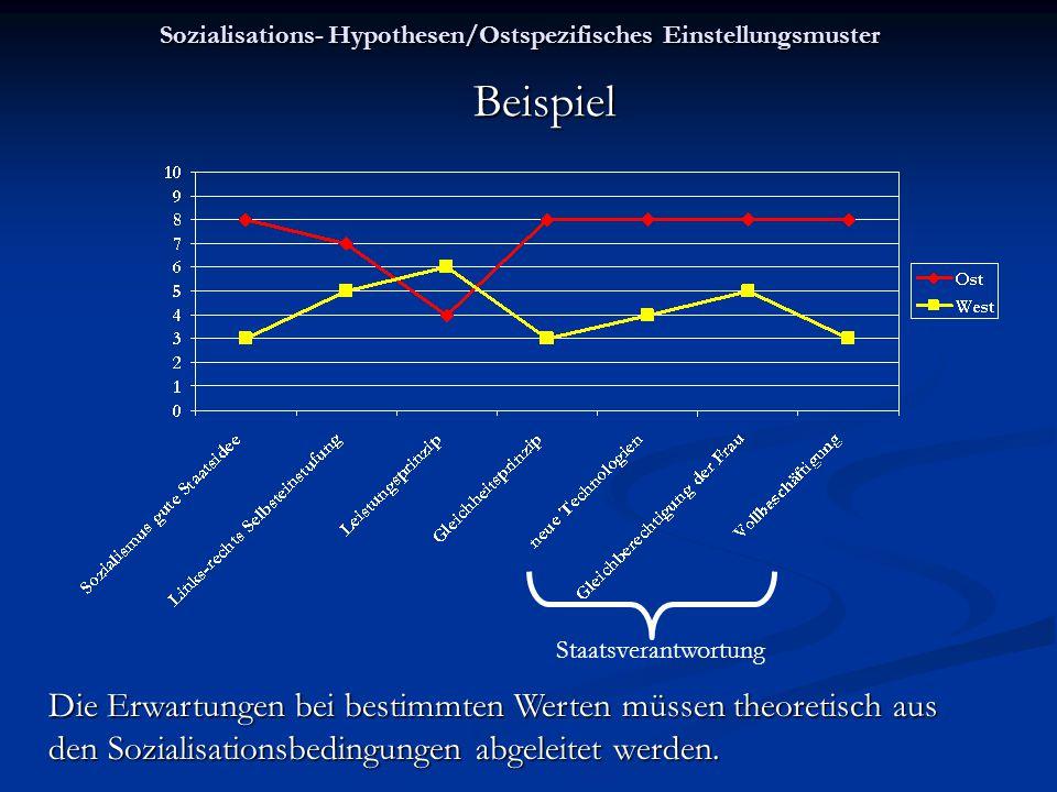 Sozialisations- Hypothesen/Ostspezifisches Einstellungsmuster