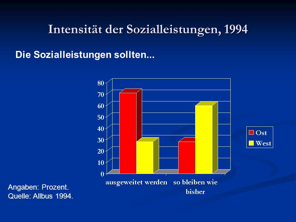 Intensität der Sozialleistungen, 1994