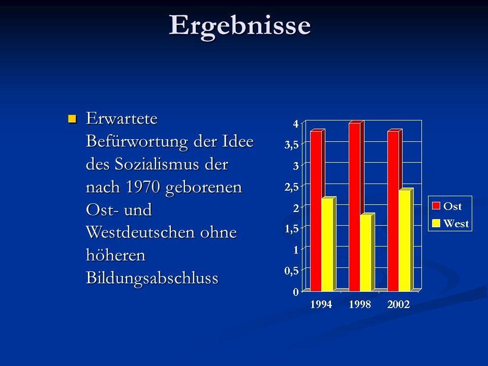 Ergebnisse Erwartete Befürwortung der Idee des Sozialismus der nach 1970 geborenen Ost- und Westdeutschen ohne höheren Bildungsabschluss.