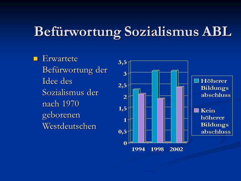 Befürwortung Sozialismus ABL