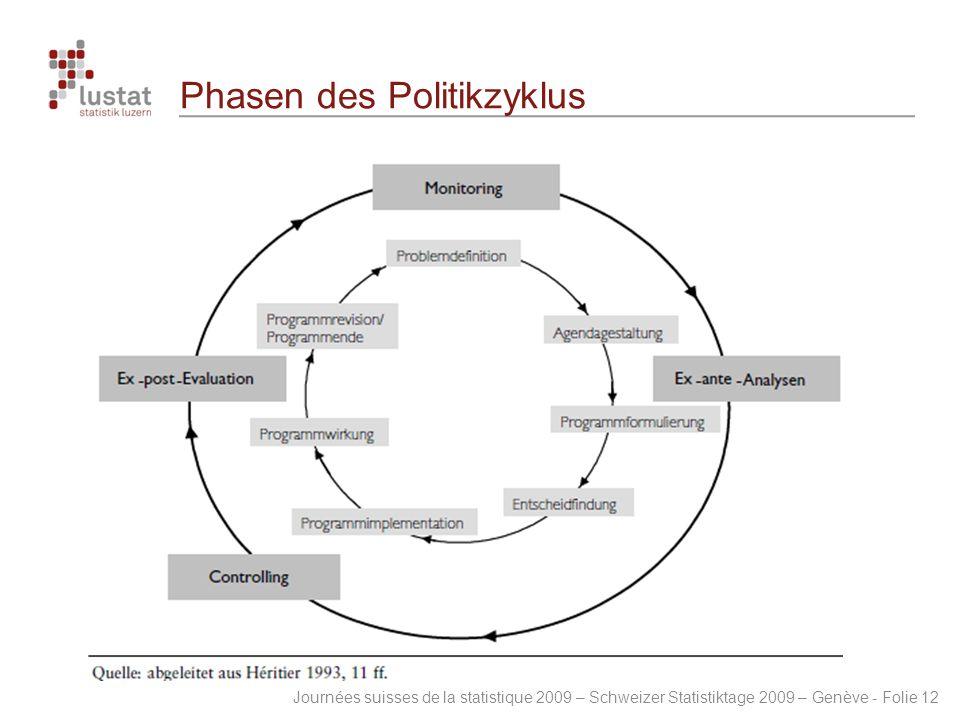 Phasen des Politikzyklus