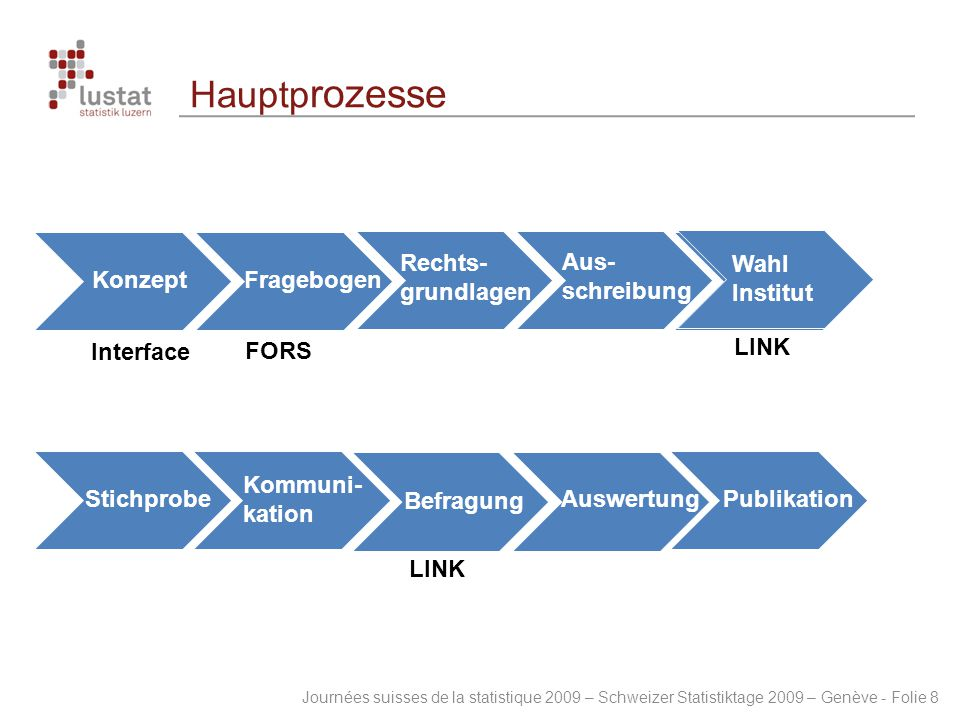 Hauptprozesse Konzept Interface Fragebogen Konzept FORS